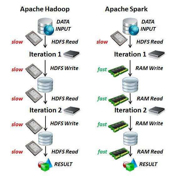 Image result for hadoop spark comparison