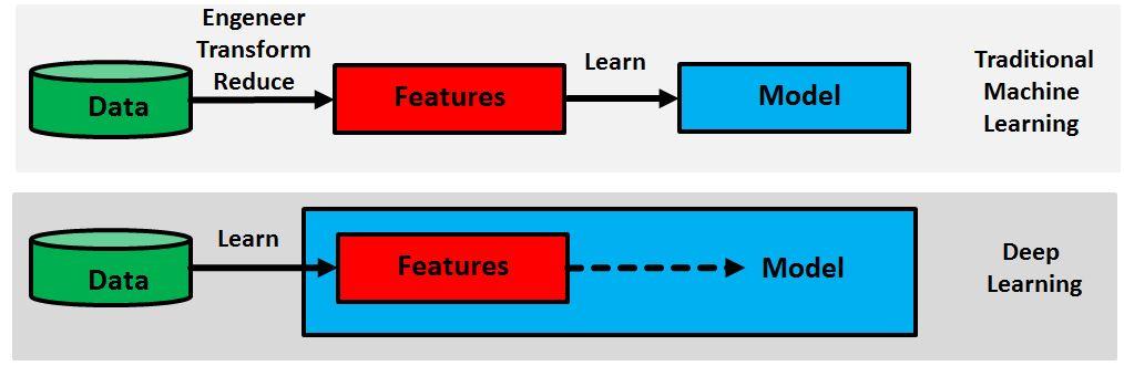 Deep Learning vs Machine Learning   Big Data Mining